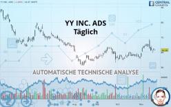 YY INC. ADS - Giornaliero