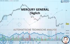 MERCURY GENERAL - Giornaliero