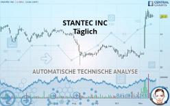STANTEC INC - Giornaliero