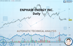 ENPHASE ENERGY INC. - Daily