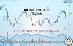 BILIBILI INC. ADS - Täglich