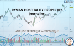 RYMAN HOSPITALITY PROPERTIES - Journalier
