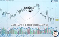 CAD/CHF - 1 uur