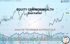 EQUITY COMMONWEALTH - Journalier