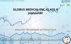 GLOBUS MEDICAL INC. CLASS A - Journalier