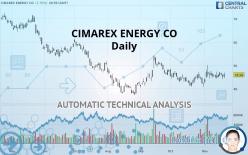CIMAREX ENERGY CO - Daily