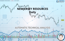 NEWJERSEY RESOURCES - Daily