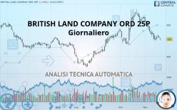 BRITISH LAND COMPANY ORD 25P - Ежедневно