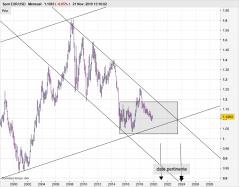 EUR/USD - 每月