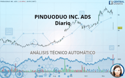 PINDUODUO INC. ADS - Diario