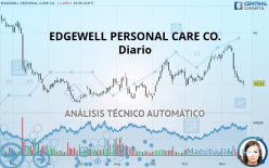 EDGEWELL PERSONAL CARE CO. - Diario