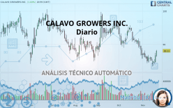 CALAVO GROWERS INC. - Diario