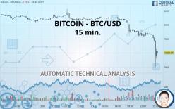 BITCOIN - BTC/USD - 15 минут