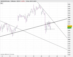 NASDAQ100 INDEX - 30 min.