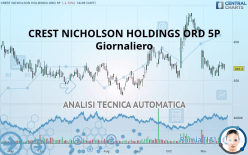 CREST NICHOLSON HOLDINGS ORD 5P - Dagligen