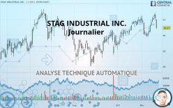 STAG INDUSTRIAL INC. - Journalier