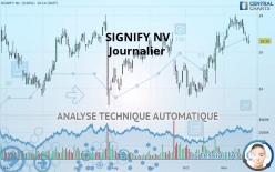 SIGNIFY NV - Journalier