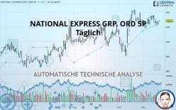 NATIONAL EXPRESS GRP. ORD 5P - Dagligen