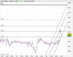 EUR/GBP - 15 min.