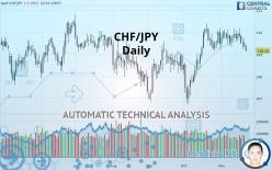CHF/JPY - Päivittäin