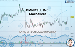 OMNICELL INC. - Daily