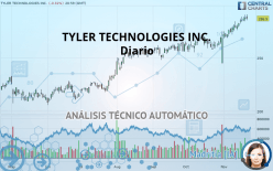TYLER TECHNOLOGIES INC. - Journalier