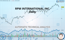 RPM INTERNATIONAL INC. - Daily