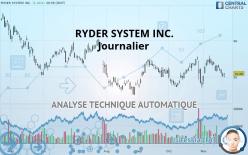 RYDER SYSTEM INC. - Journalier