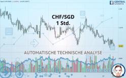 CHF/SGD - 1 小时