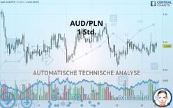 AUD/PLN - 1 小时