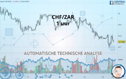 CHF/ZAR - 1 小时