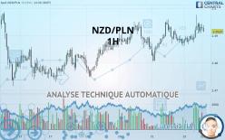 NZD/PLN - 1 小时