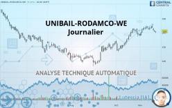 UNIBAIL-RODAMCO-WE - Journalier