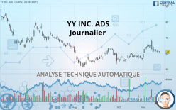 JOYY INC. ADS - Journalier