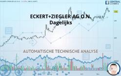 ECKERT+ZIEGLER AG O.N. - Dagelijks