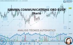 GAMMA COMMUNICATIONS ORD 0.25P - Diario