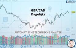 GBP/CAD - Dagelijks