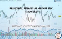 PRINCIPAL FINANCIAL GROUP INC - Dagelijks