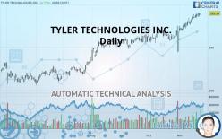 TYLER TECHNOLOGIES INC. - Daily