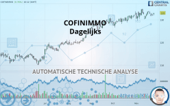 COFINIMMO - Dagelijks