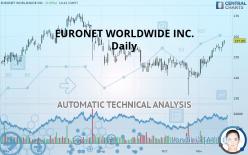 EURONET WORLDWIDE INC. - Daily