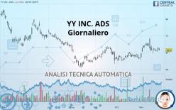 JOYY INC. ADS - Giornaliero