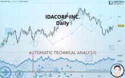 IDACORP INC. - Daily