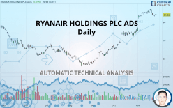 RYANAIR HOLDINGS PLC ADS - Daily