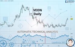 VEON - Daily