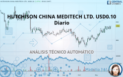 HUTCHISON CHINA MEDITECH LTD. USD0.10 - Journalier