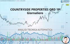 COUNTRYSIDE PROPERTIES ORD 1P - Giornaliero