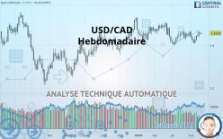 USD/CAD - Hebdomadaire