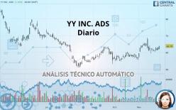 JOYY INC. ADS - Diario