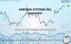 VARONIS SYSTEMS INC. - Journalier